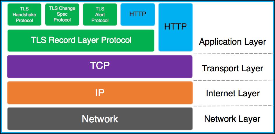 TCP/IP协议栈中TLS各子协议和HTTP的关系
