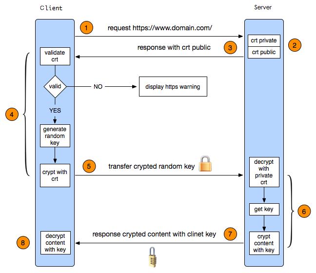 HTTPS 原理与实现